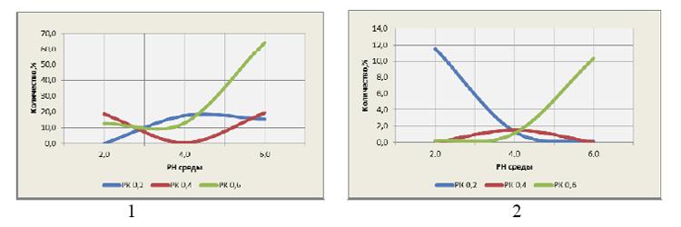 Графики 3