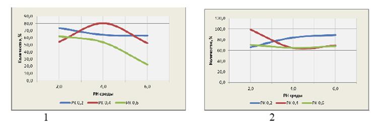 Графики 4